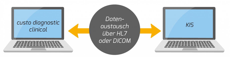 datenaustausch-hl7-DE