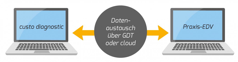 datenaustausch-gbt-DE